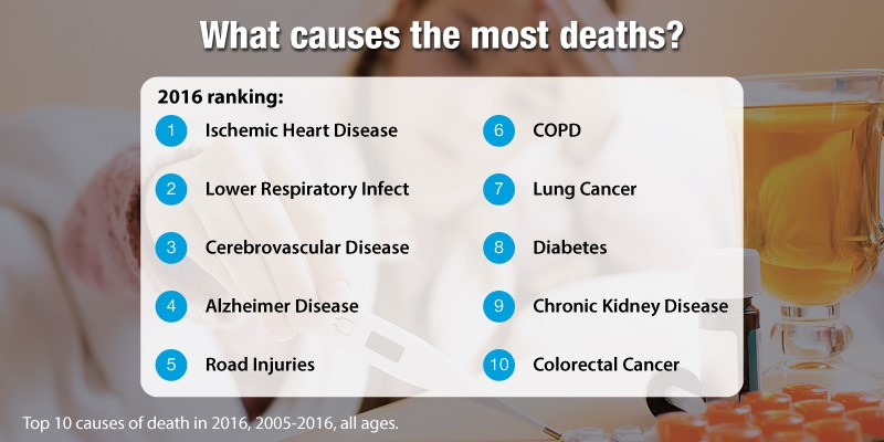 What Causes the Most Death?
